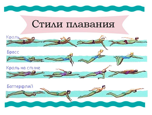 Backstroke swimming diagram
