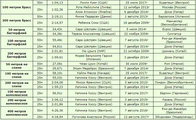 рекорды мира по плаванию среди женщин