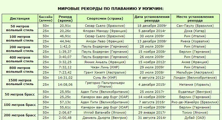 Мировые рекорды по плаванию у мужчин
